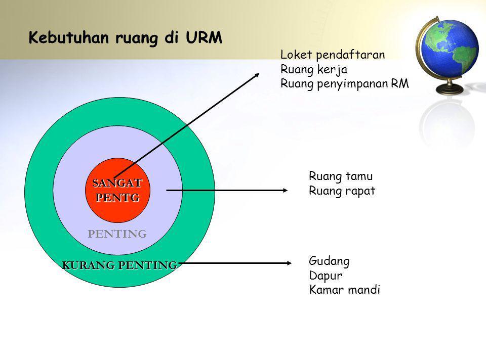 Kebutuhan ruang di URM Loket pendaftaran Ruang kerja
