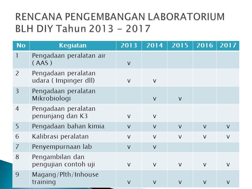 RENCANA PENGEMBANGAN LABORATORIUM BLH DIY Tahun 2013 - 2017