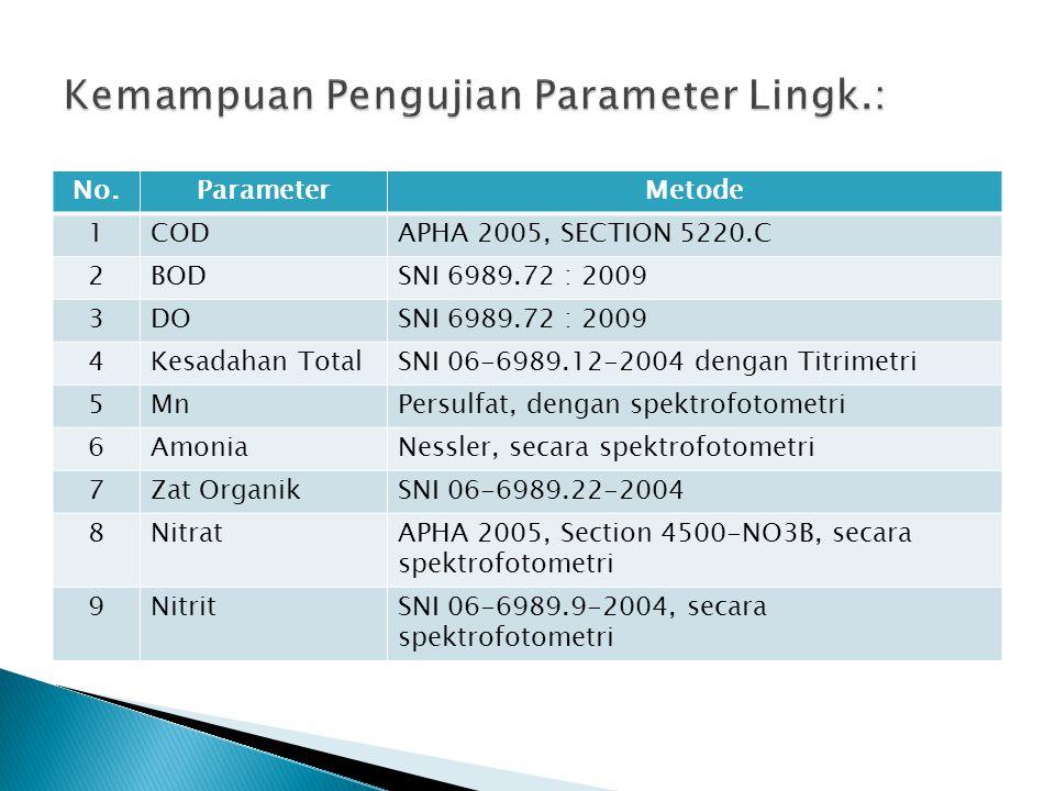 Kemampuan Pengujian Parameter Lingk.: