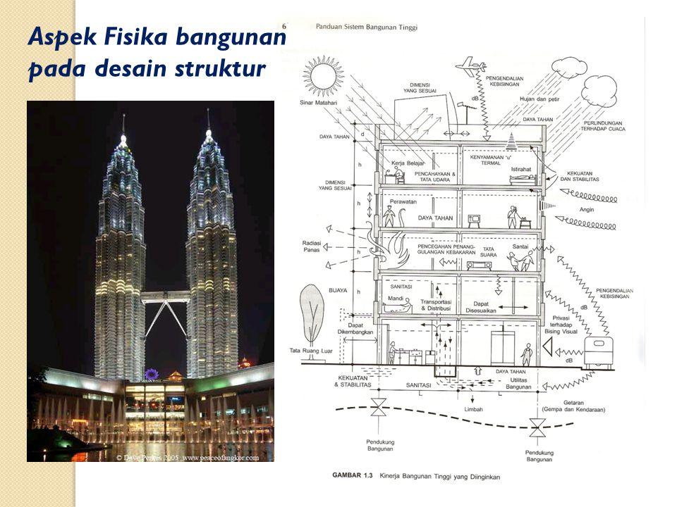 Aspek Fisika bangunan pada desain struktur
