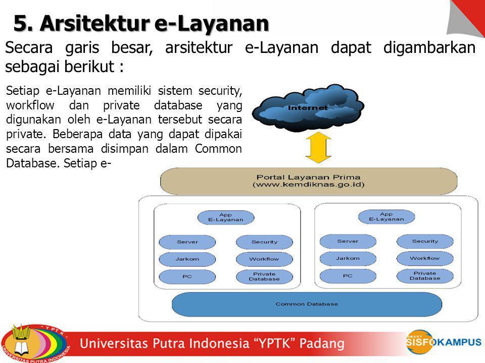 5. Arsitektur e-Layanan Secara garis besar, arsitektur e-Layanan dapat digambarkan sebagai berikut :