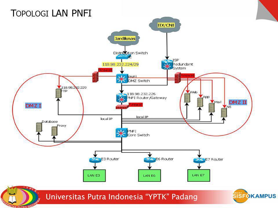 Topologi LAN PNFI