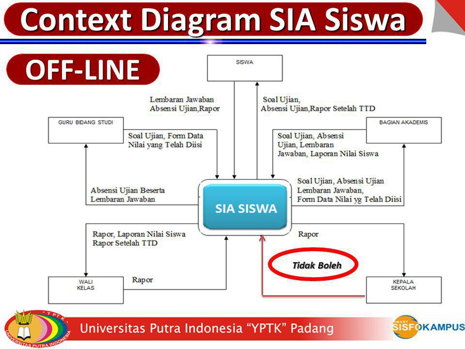 Context Diagram SIA Siswa