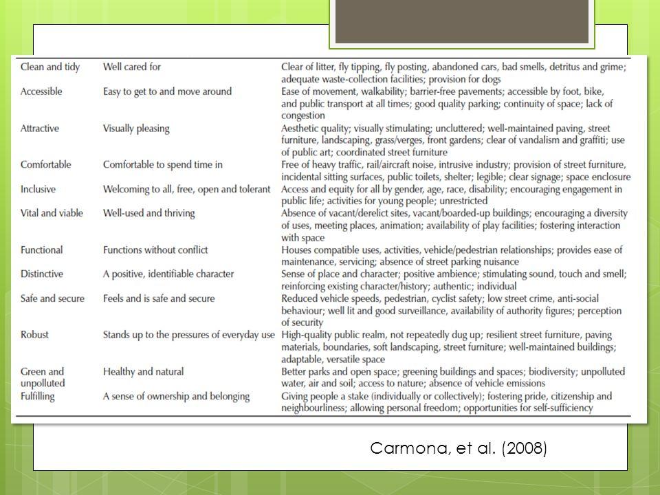 Carmona, et al. (2008)