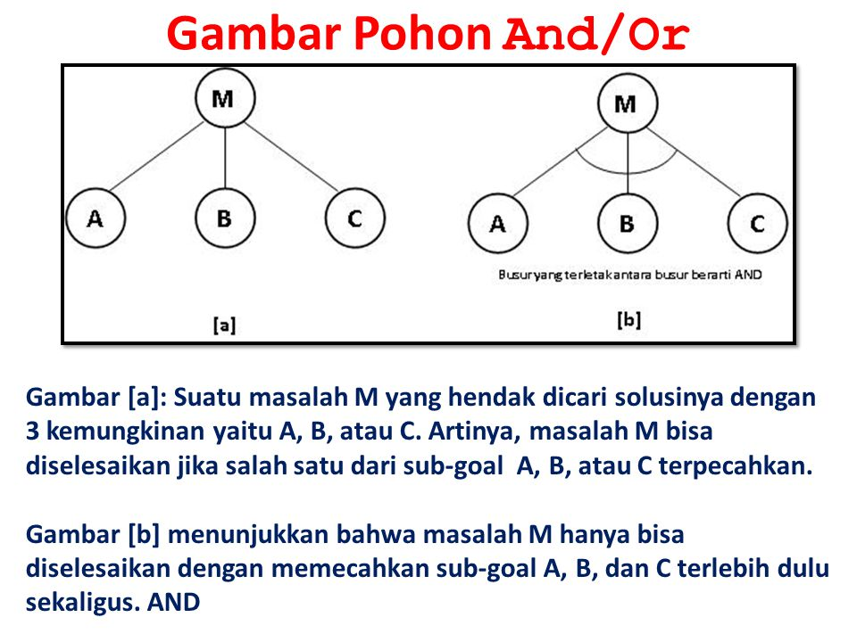 Gambar Pohon And/Or