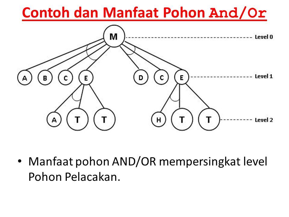 Contoh dan Manfaat Pohon And/Or