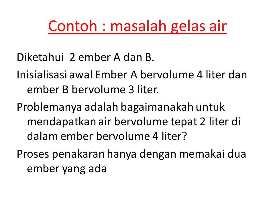 Contoh : masalah gelas air