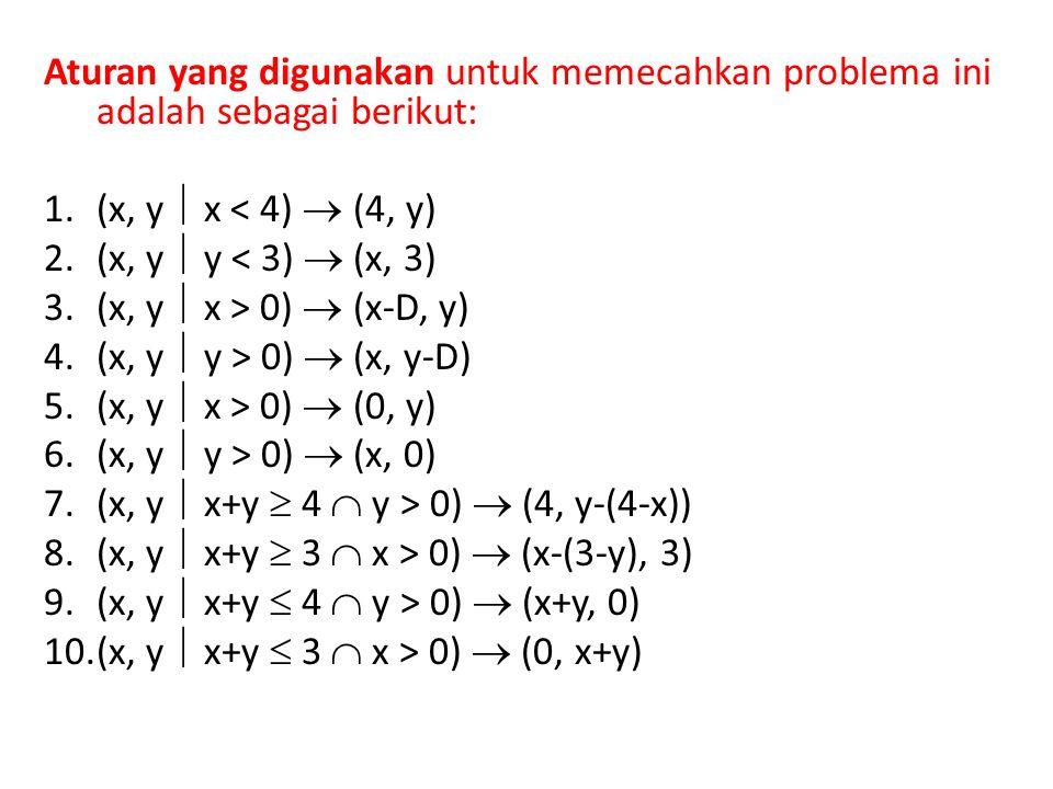Aturan yang digunakan untuk memecahkan problema ini adalah sebagai berikut: