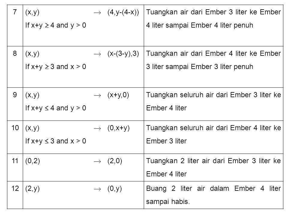 7 (x,y) If x+y  4 and y > 0.  (4,y-(4-x)) Tuangkan air dari Ember 3 liter ke Ember 4 liter sampai Ember 4 liter penuh.