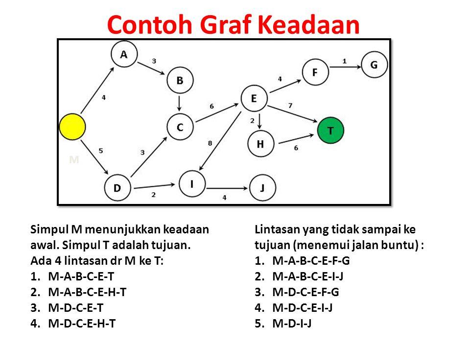 Contoh Graf Keadaan M. Simpul M menunjukkan keadaan awal. Simpul T adalah tujuan. Ada 4 lintasan dr M ke T: