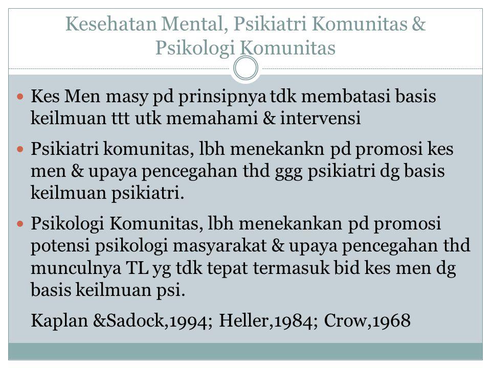 Kesehatan Mental, Psikiatri Komunitas & Psikologi Komunitas