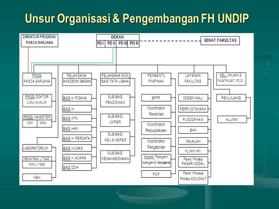Unsur Organisasi & Pengembangan FH UNDIP