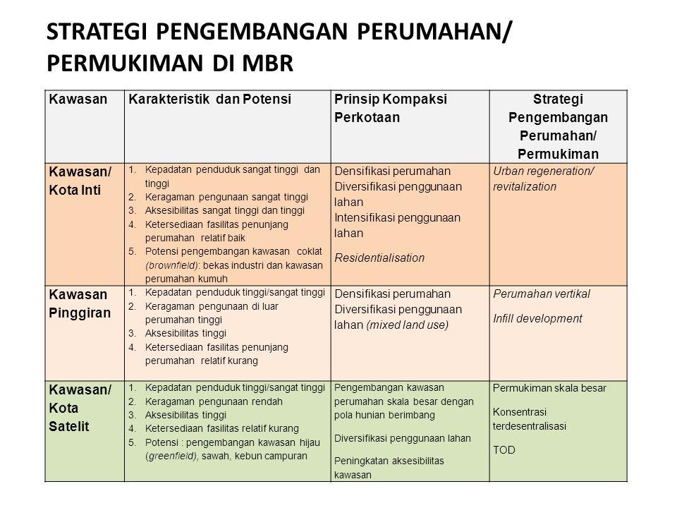 Strategi Pengembangan Perumahan/ Permukiman