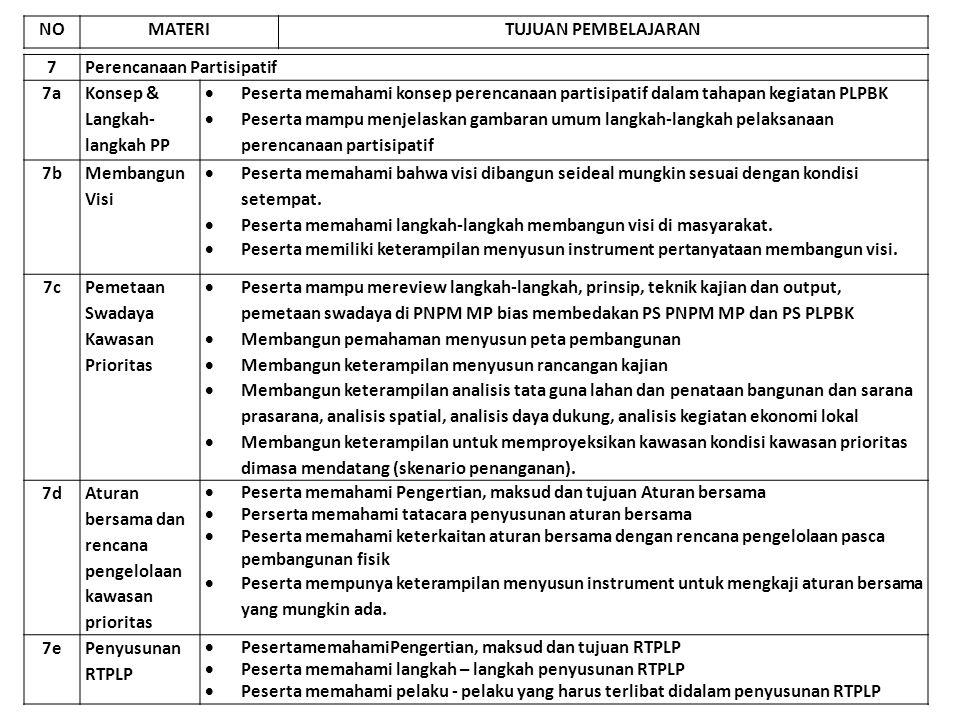 NO MATERI. TUJUAN PEMBELAJARAN. 7. Perencanaan Partisipatif. 7a. Konsep & Langkah-langkah PP.