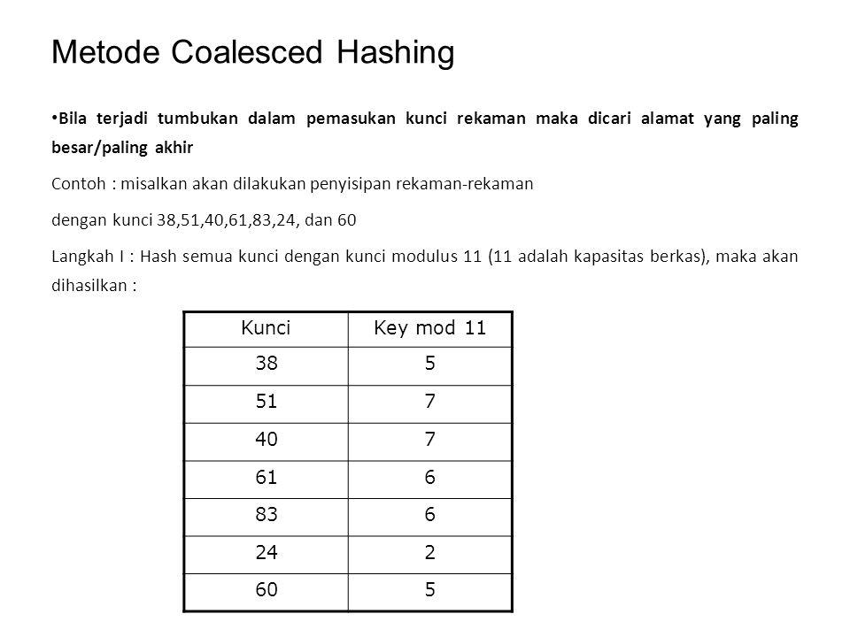 Metode Coalesced Hashing
