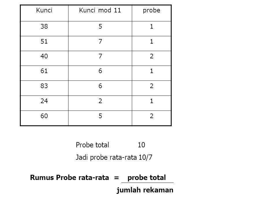 Rumus Probe rata-rata = probe total jumlah rekaman