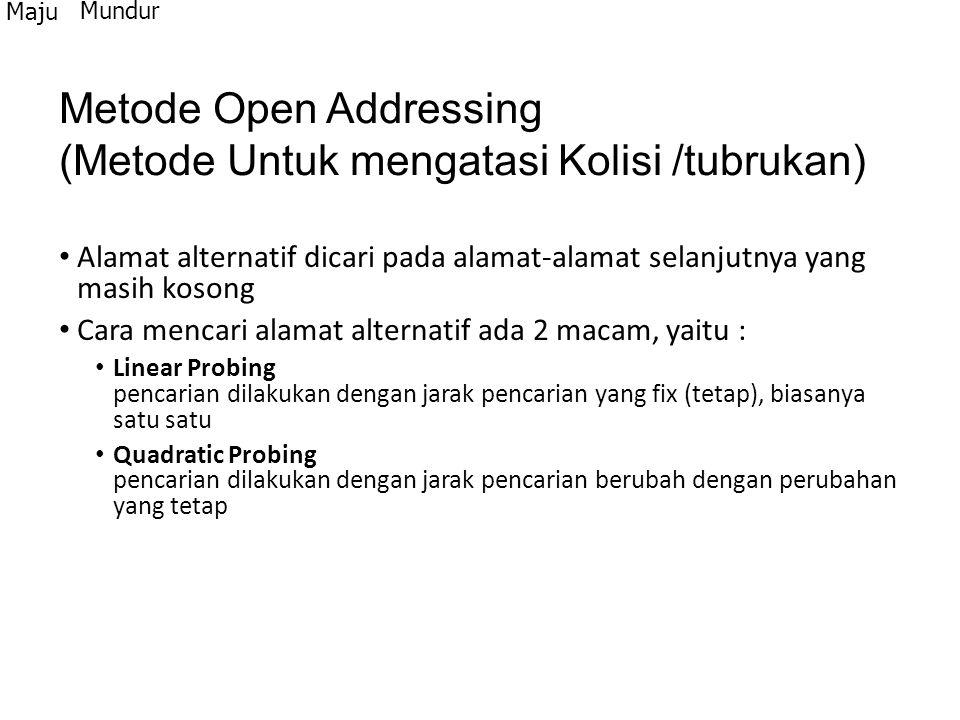 Metode Open Addressing (Metode Untuk mengatasi Kolisi /tubrukan)