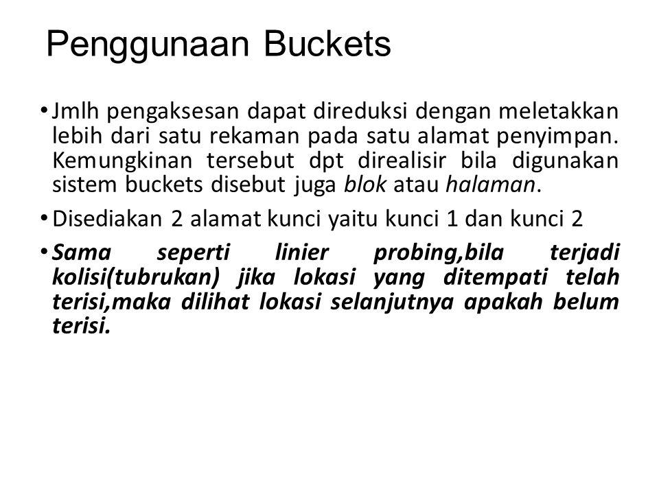 Penggunaan Buckets