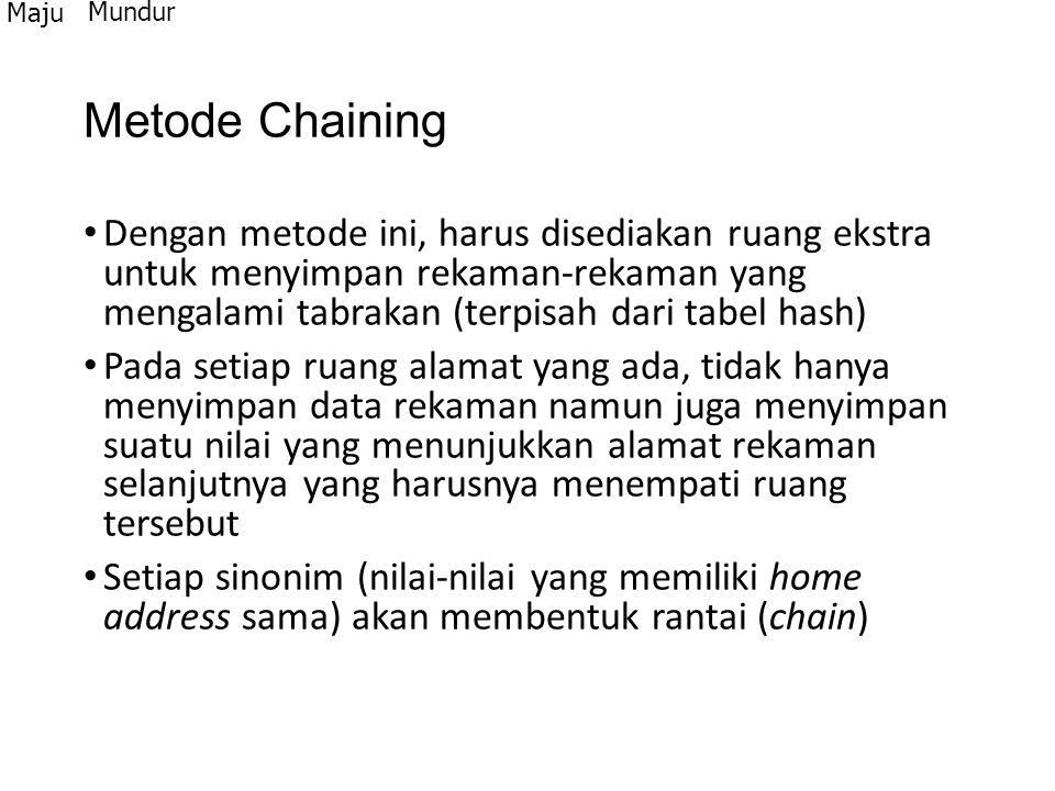 Maju Mundur. Metode Chaining.