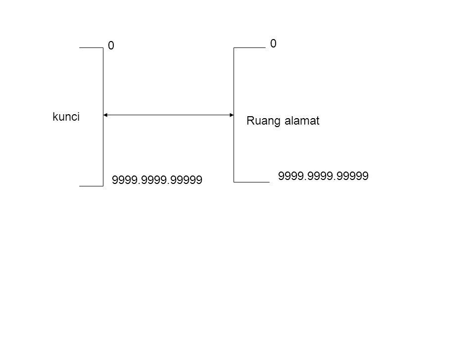 kunci Ruang alamat 9999.9999.99999 9999.9999.99999