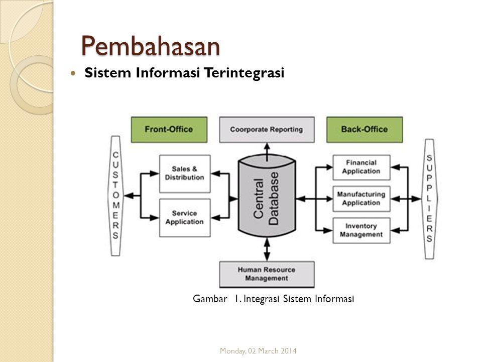 Gambar 1. Integrasi Sistem Informasi