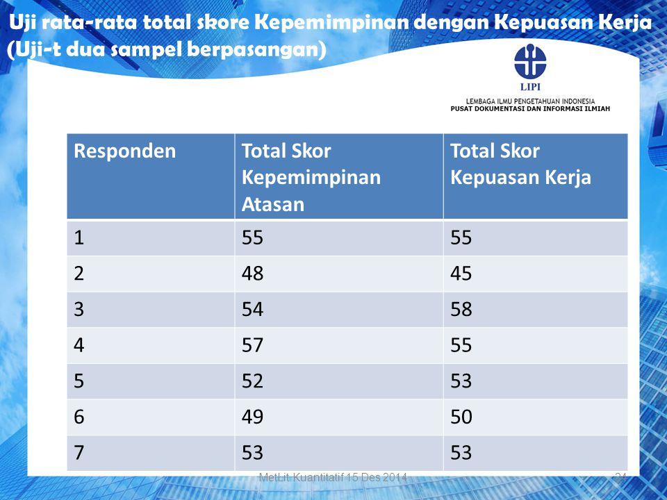 Uji rata-rata total skore Kepemimpinan dengan Kepuasan Kerja