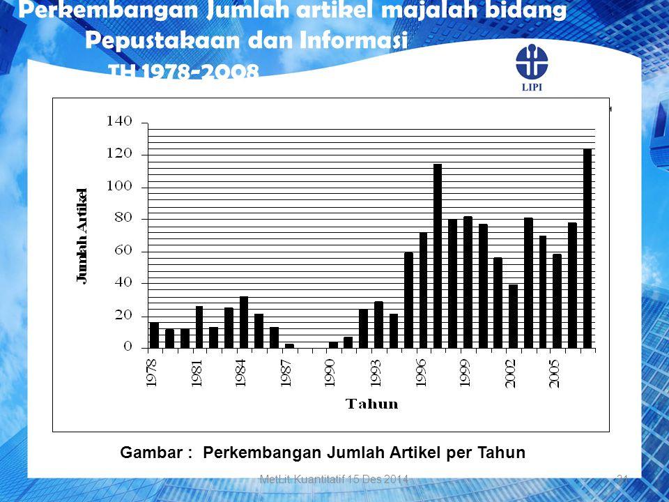 Gambar : Perkembangan Jumlah Artikel per Tahun