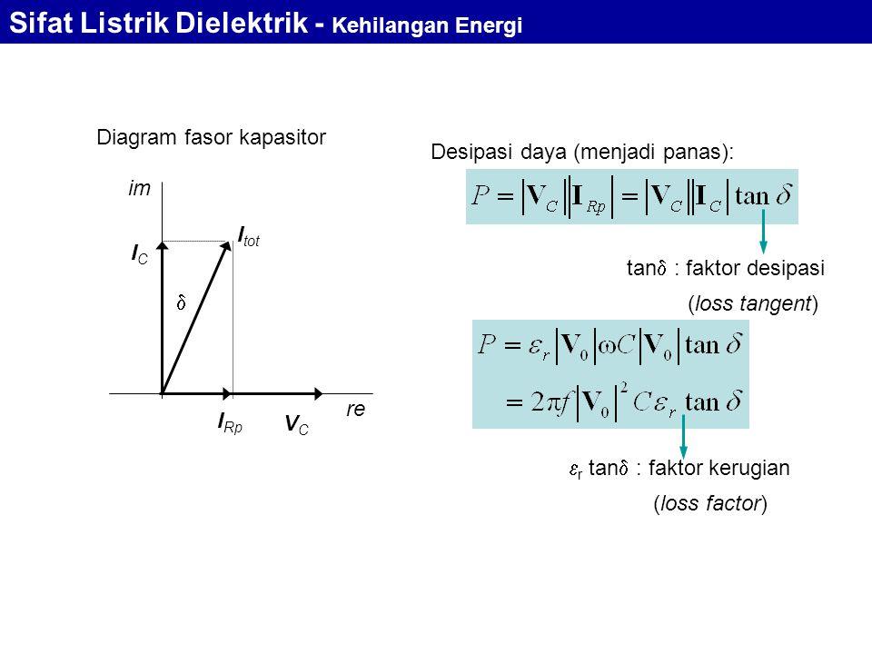 Sifat Listrik Dielektrik - Kehilangan Energi