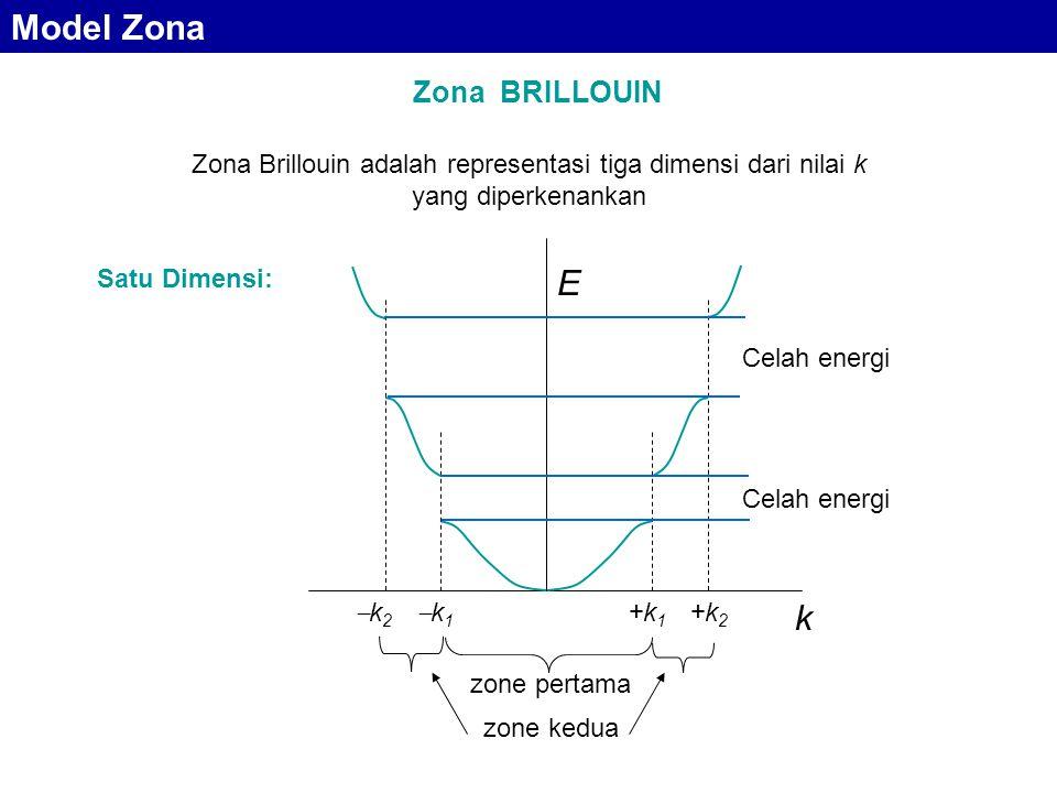 Model Zona E k Zona BRILLOUIN