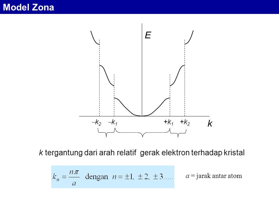 k tergantung dari arah relatif gerak elektron terhadap kristal
