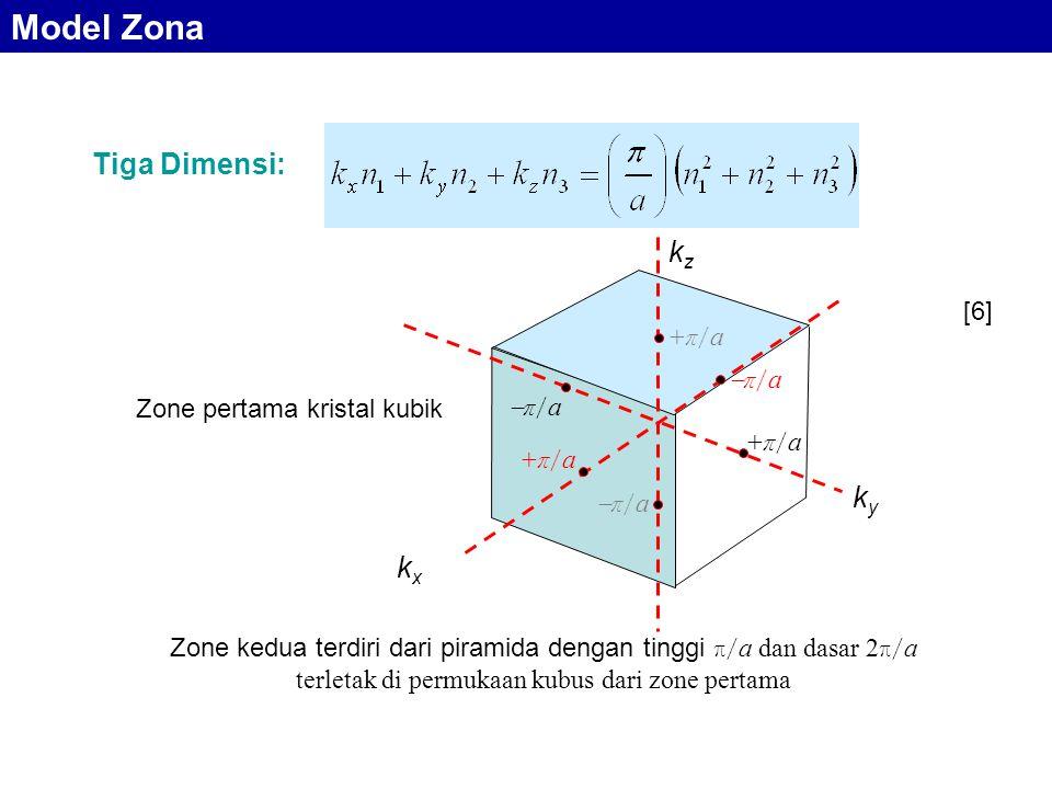 Zone pertama kristal kubik