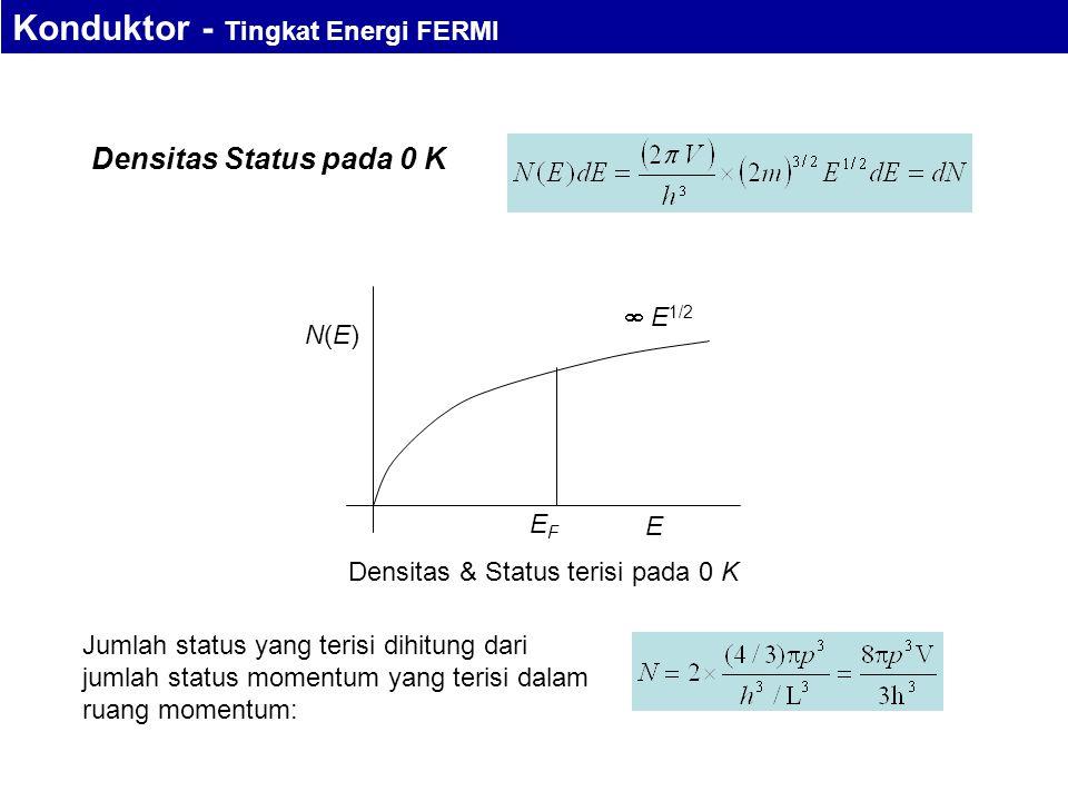 Densitas & Status terisi pada 0 K