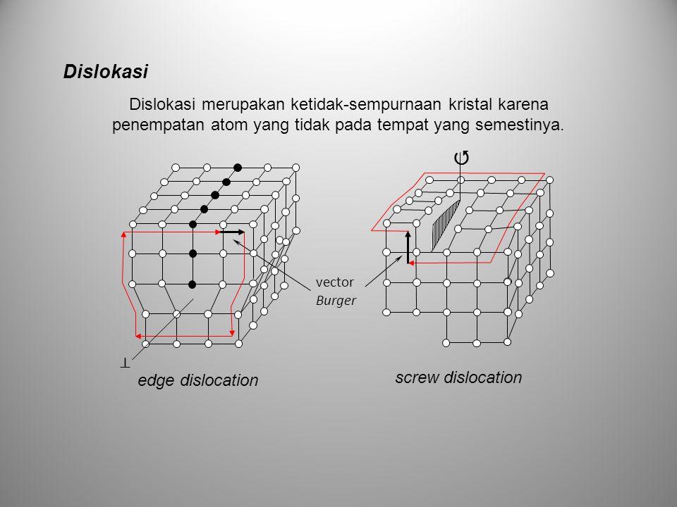 Dislokasi Dislokasi merupakan ketidak-sempurnaan kristal karena penempatan atom yang tidak pada tempat yang semestinya.