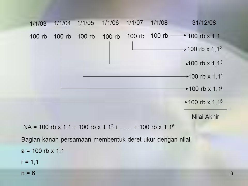 1/1/03 1/1/04. 1/1/05. 1/1/06. 1/1/07. 1/1/08. 31/12/08. 100 rb. 100 rb. 100 rb. 100 rb. 100 rb.