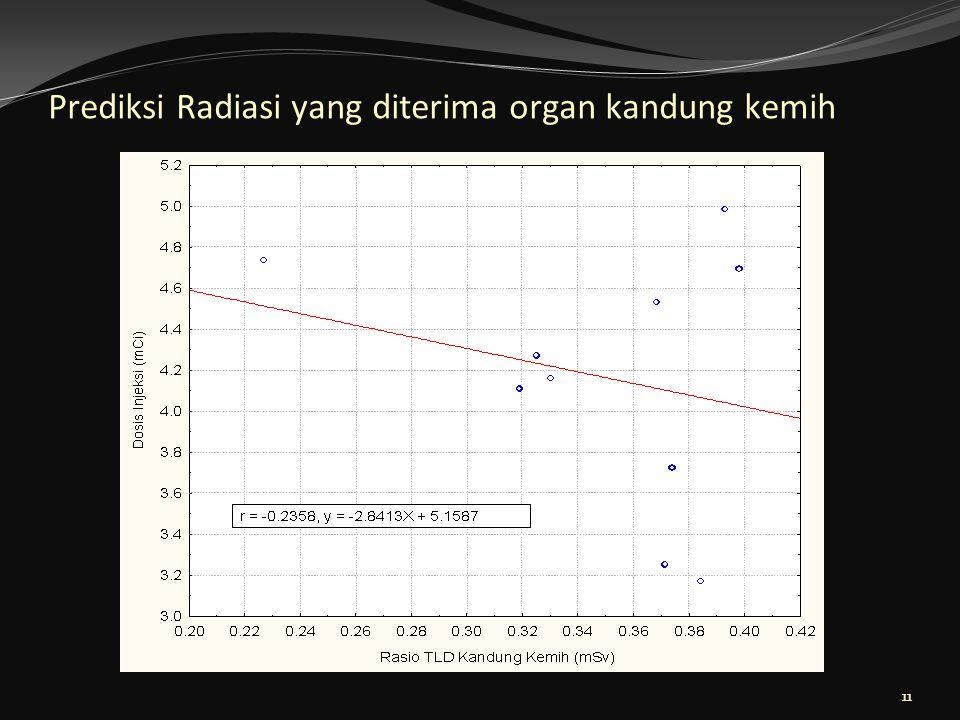 Prediksi Radiasi yang diterima organ kandung kemih