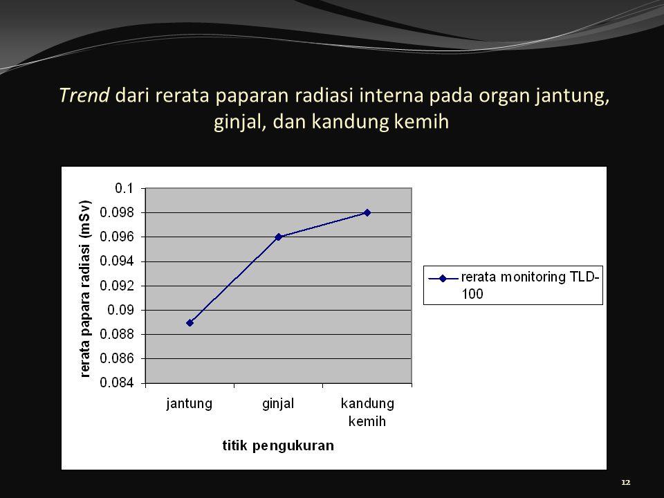 Trend dari rerata paparan radiasi interna pada organ jantung, ginjal, dan kandung kemih