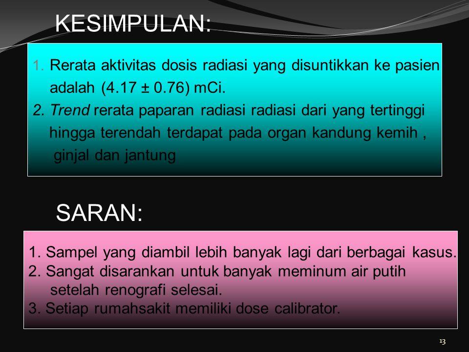 KESIMPULAN: Rerata aktivitas dosis radiasi yang disuntikkan ke pasien. adalah (4.17 ± 0.76) mCi.