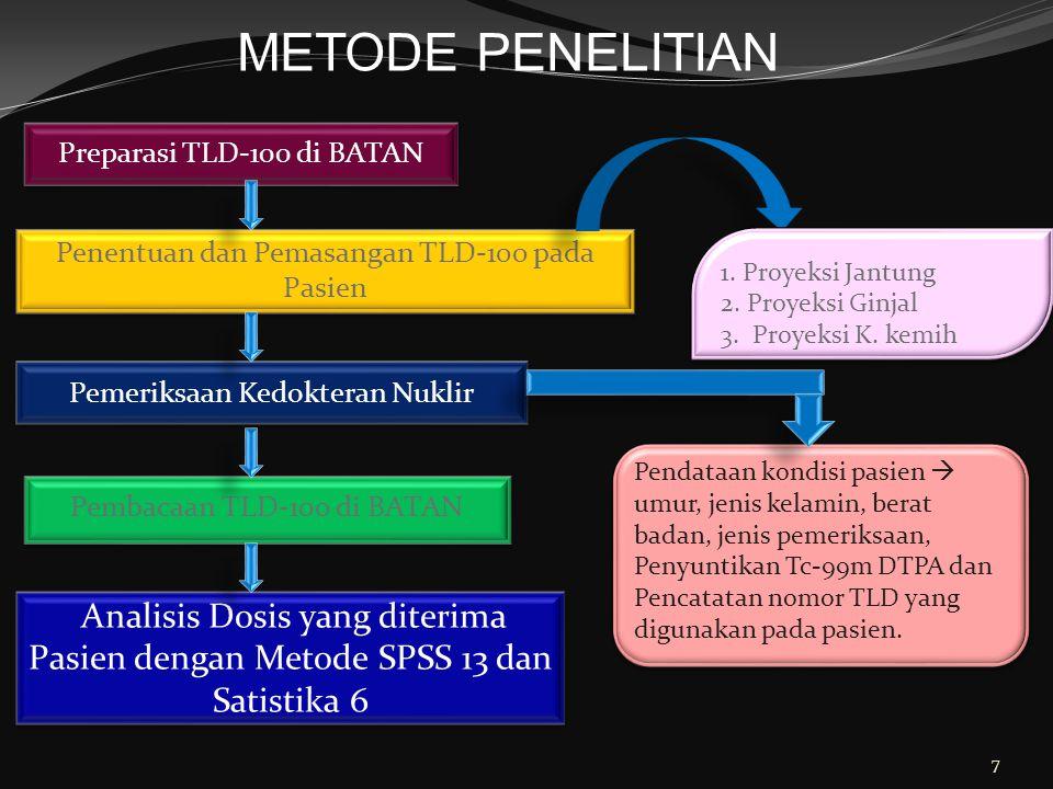METODE PENELITIAN Preparasi TLD-100 di BATAN