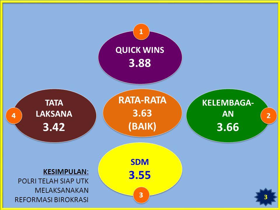 3.88 3.42 3.66 3.55 RATA-RATA 3.63 (BAIK) QUICK WINS TATA LAKSANA