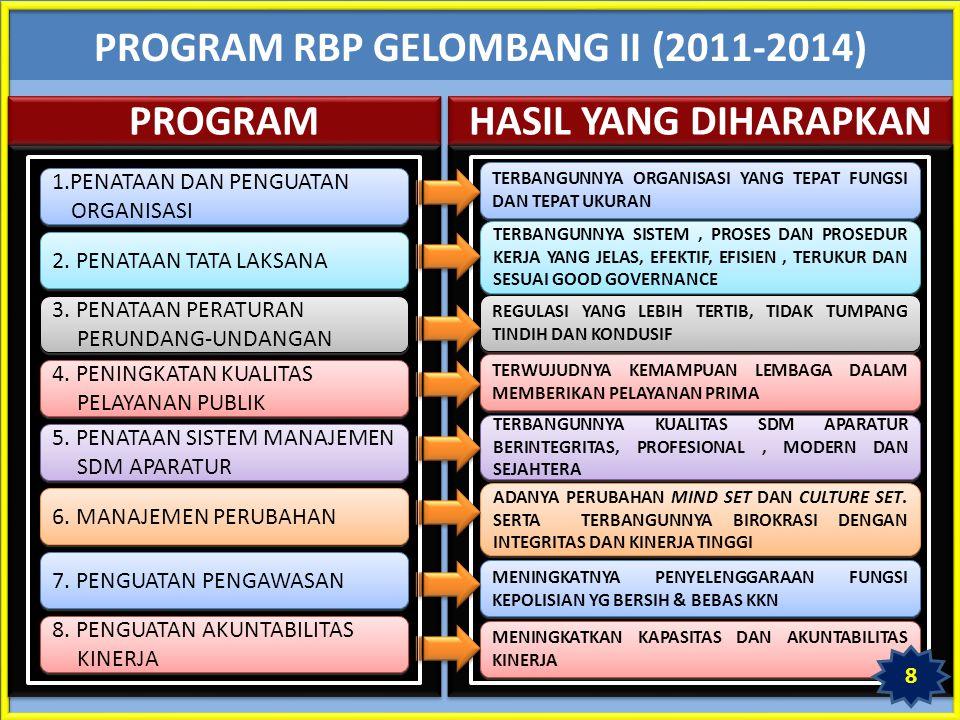PROGRAM RBP GELOMBANG II (2011-2014)