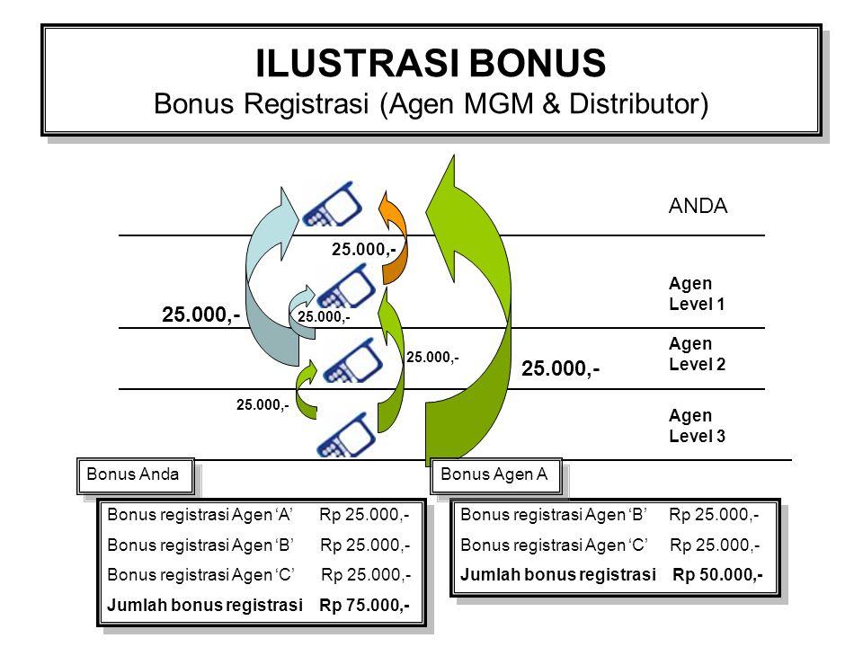 ILUSTRASI BONUS Bonus Registrasi (Agen MGM & Distributor)
