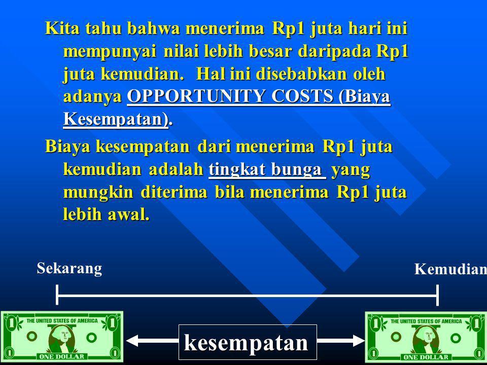 Kita tahu bahwa menerima Rp1 juta hari ini mempunyai nilai lebih besar daripada Rp1 juta kemudian. Hal ini disebabkan oleh adanya OPPORTUNITY COSTS (Biaya Kesempatan).