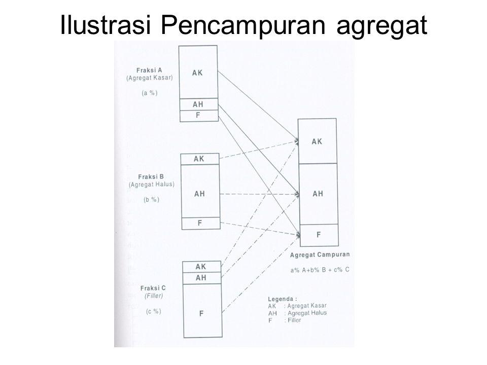 Ilustrasi Pencampuran agregat