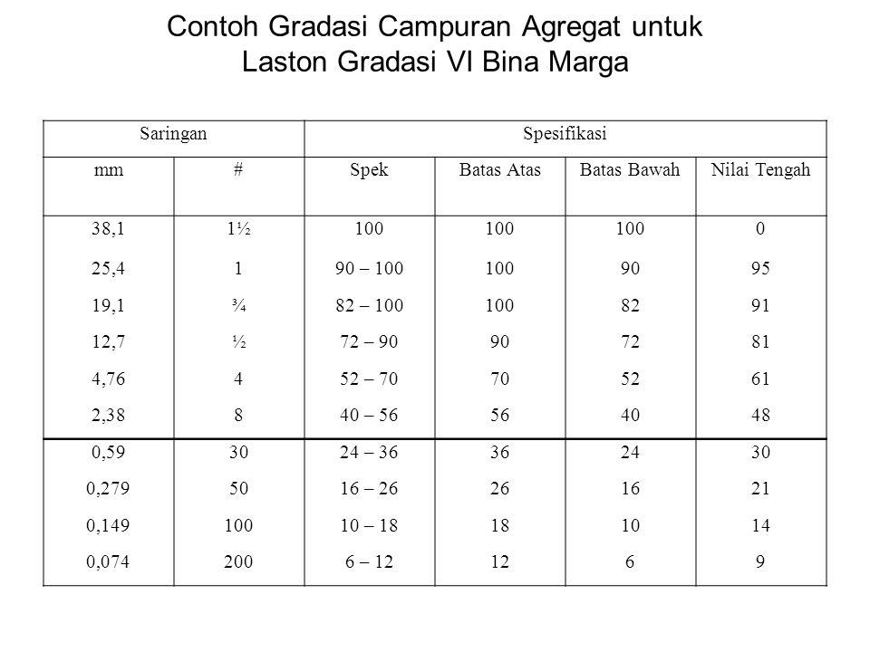 Contoh Gradasi Campuran Agregat untuk Laston Gradasi VI Bina Marga