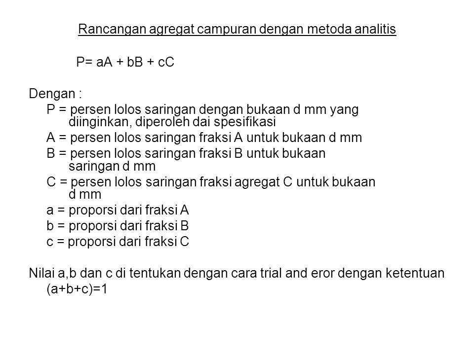 Rancangan agregat campuran dengan metoda analitis