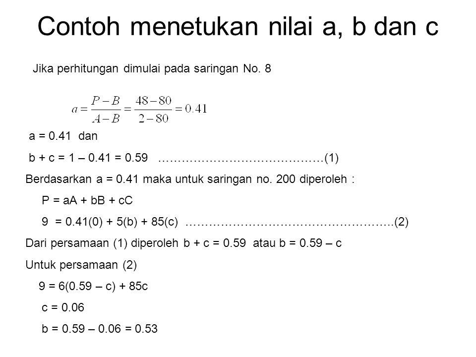 Contoh menetukan nilai a, b dan c