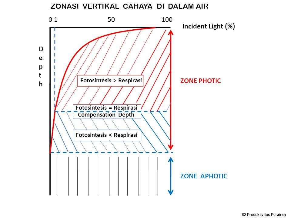 ZONASI VERTIKAL CAHAYA DI DALAM AIR