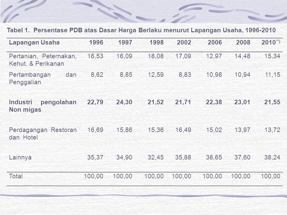 Tabel 1. Persentase PDB atas Dasar Harga Berlaku menurut Lapangan Usaha, 1996-2010