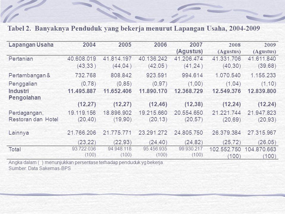 Tabel 2. Banyaknya Penduduk yang bekerja menurut Lapangan Usaha, 2004-2009