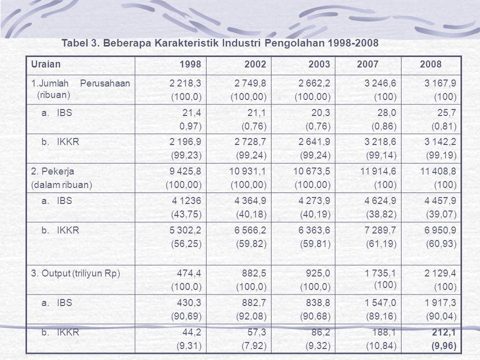 Tabel 3. Beberapa Karakteristik Industri Pengolahan 1998-2008